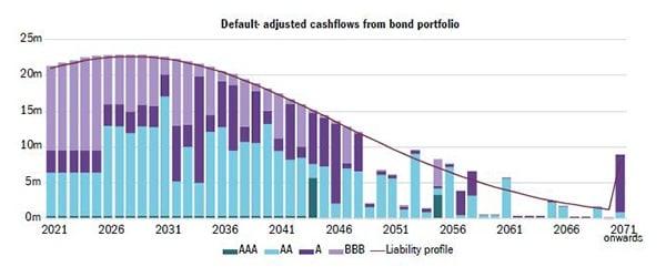 Adjusted_cashflows_from_bond_portfolio