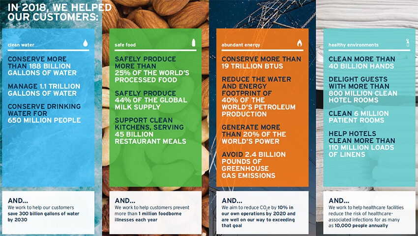 Infographic showing Ecolab 2018 Sustainability Report