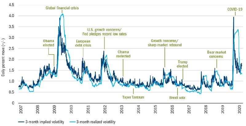 Figure 2: Market volatility remains elevated